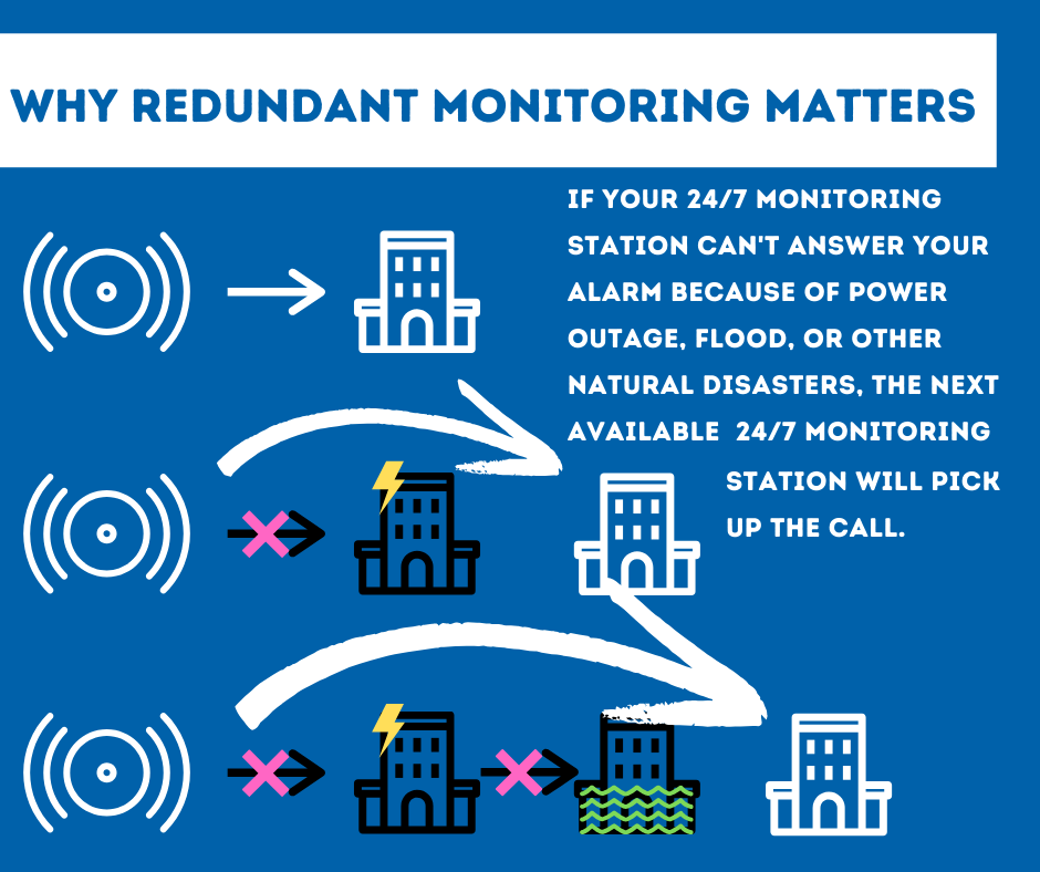 Security System Monitoring Baton Rouge